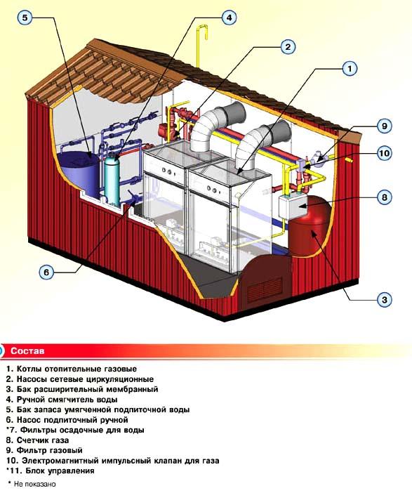 инструкция оператора по охране труда оператора газовой модульной котельной