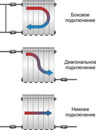 Виды подключения батарей